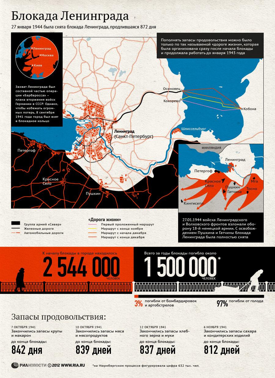2 дн. назад В преддверии 70-летия со дня снятия блокады Ленинграда мероприятия будет представлена презентация По...